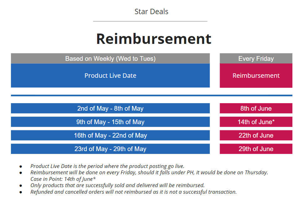 Star Deals Reimbursement