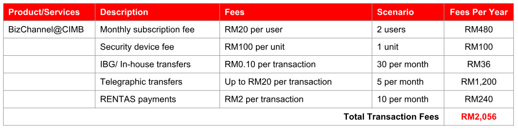 Waiver of Fees