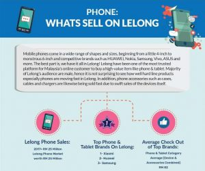 [Infographic] Phone: Whats Sell On Lelong