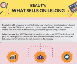 [Infographic] Beauty: What Sells On Lelong