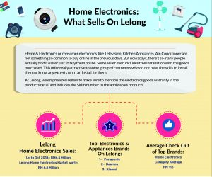 [Infographic] Home Electronics: What Sells On Lelong