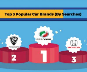[Infographic] Car & Transport Category: What Did Well In 2018