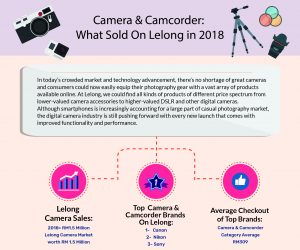 [Infographic] Camera & Camcorder Category: What Sold On Lelong In 2018