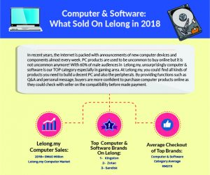 [Infographic] Computer & Software: What Sold On Lelong In 2018