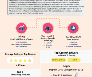 [Infographic] What Sold On Lelong In Jan To May 2019 : Health & Beauty