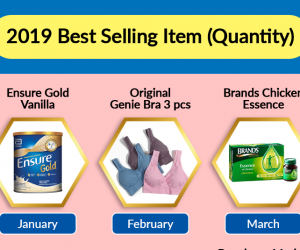 [Infographic]: 2019 Best Selling Item (Quantity)