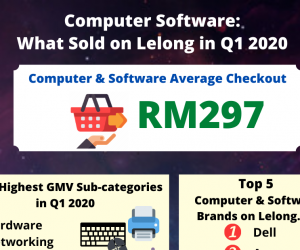 Computer & Software: What Sold on Lelong in Q1 2020